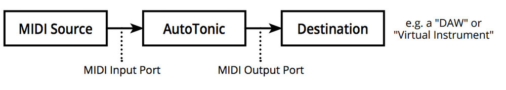 a flow chart illustrating the MIDI signal flow when using the MIDI processing software with a DAW