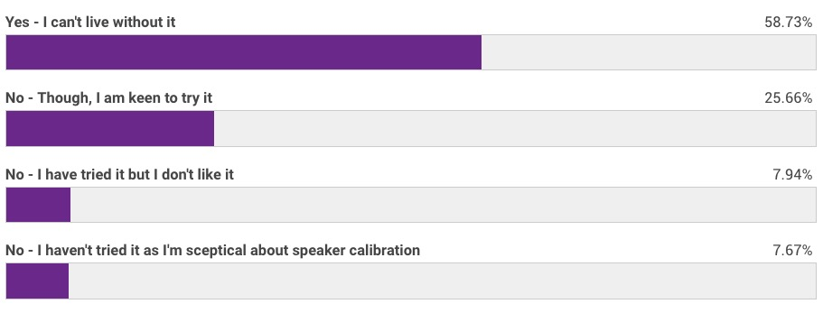 results Do You Use Speaker Calibration Software poll.jpg