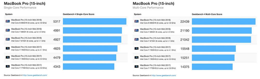MacBook Pro Geekbench 4 Scores