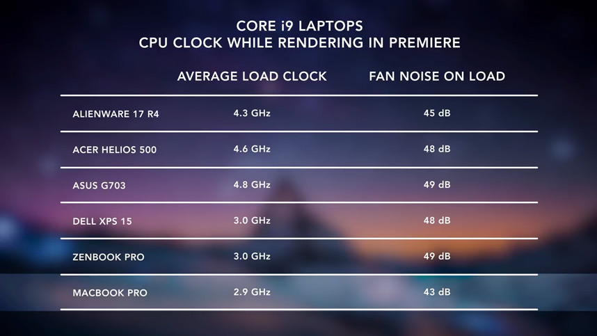 Dave Lee i9 laptop clock speed and fan noise results