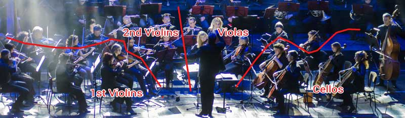 The conventional layout of an orchestral string section.