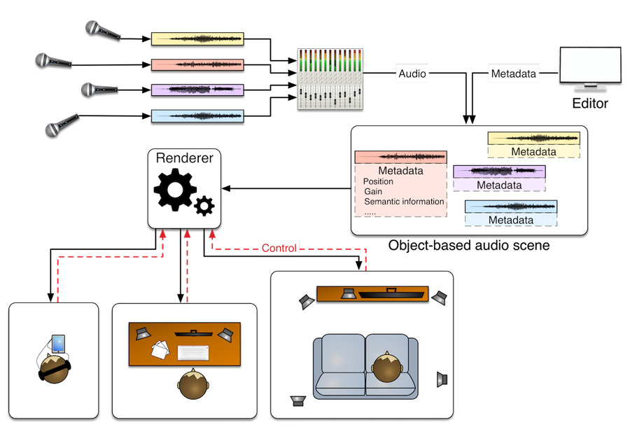 object-based-audio.jpg