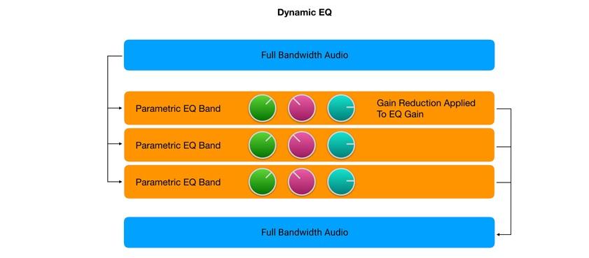 Dynamic EQ diagram