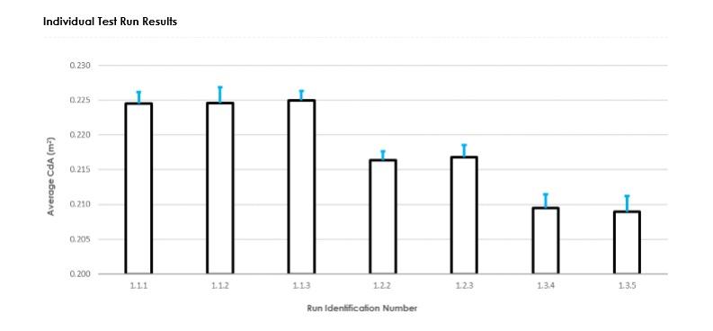 Individual Runs.jpg