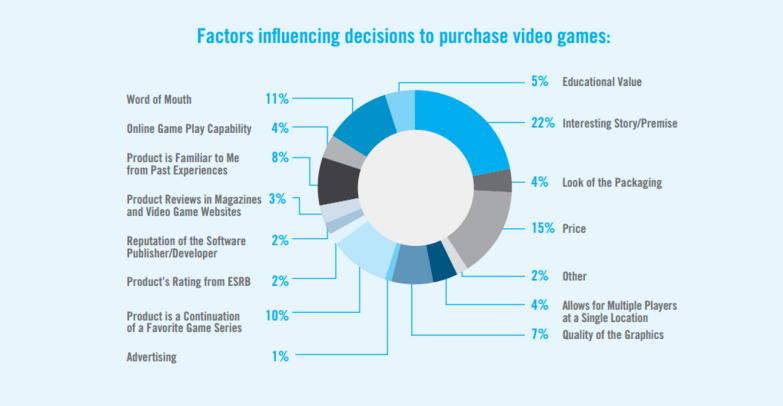 THE BIGGEST FACTORS THAT DRIVE PURCHASES INCLUDE IF A GAME HAS AN INTERESTING STORY OR PREMISE, ITS PRICE, OR IF IT'S RECOMMENDED THROUGH WORD OF MOUTH
