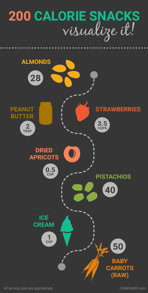 200 Calorie Infographic