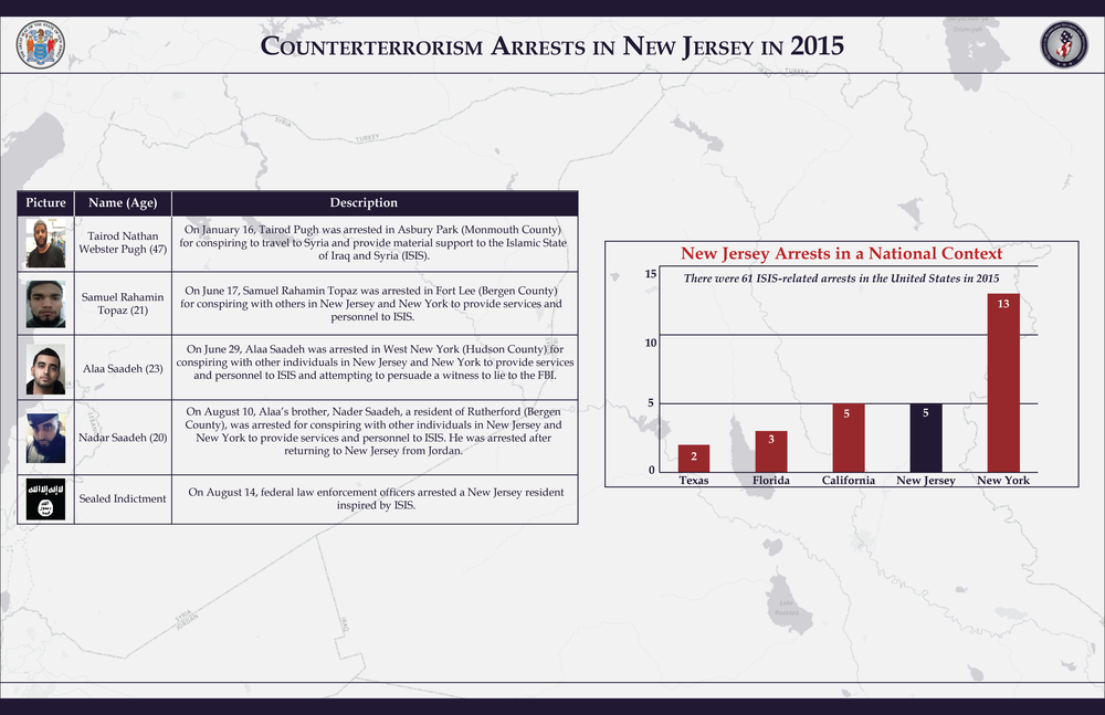 Couterterrorism Arrests in New Jersey in 2015_CT Arrests in New Jersey.png