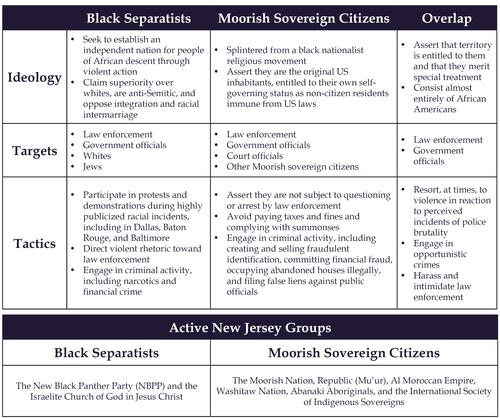 Black Separatists vs Moorish
