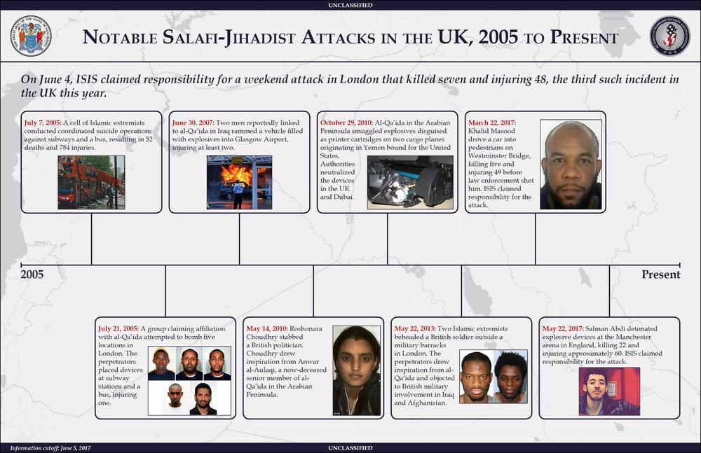 Notable Salafi-Jihadist Attacks in the UK, 2005 to Present - 6.5.17.png
