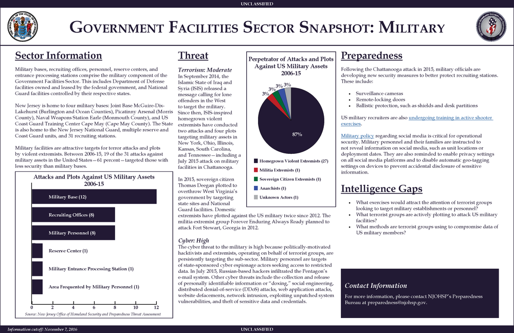 Government Facilities Sector: Military
