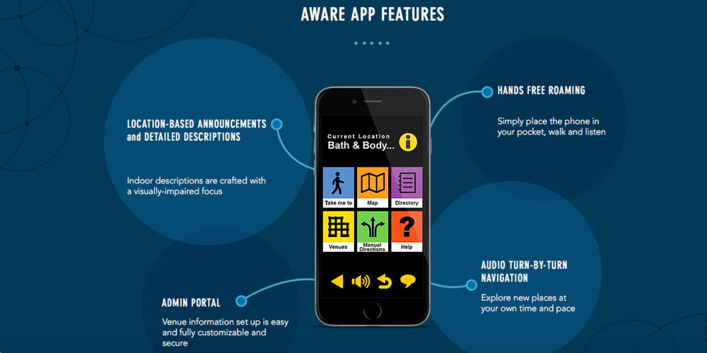 Aware App Sensible Innovations