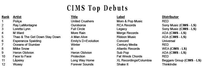 Cims Weekly Chart Week Ending 3416 Cimsmusic