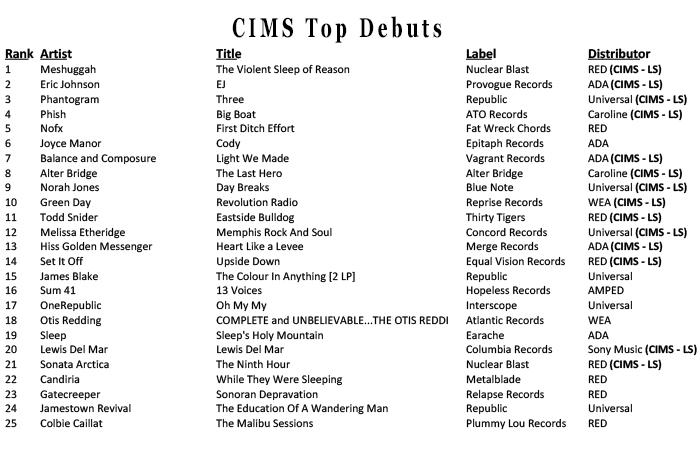 Cims Weekly Chart Week Ending 10716 Cimsmusic