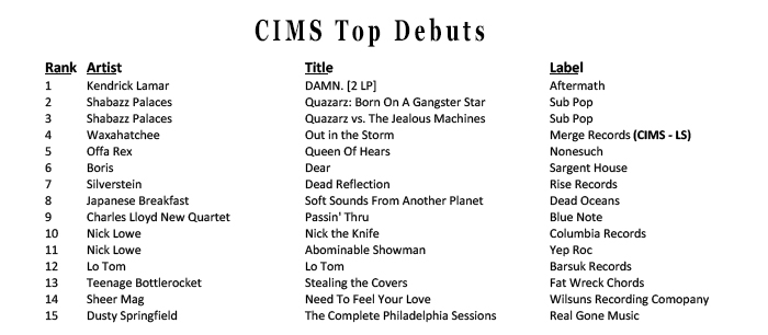 Weekly Charts Cimsmusic