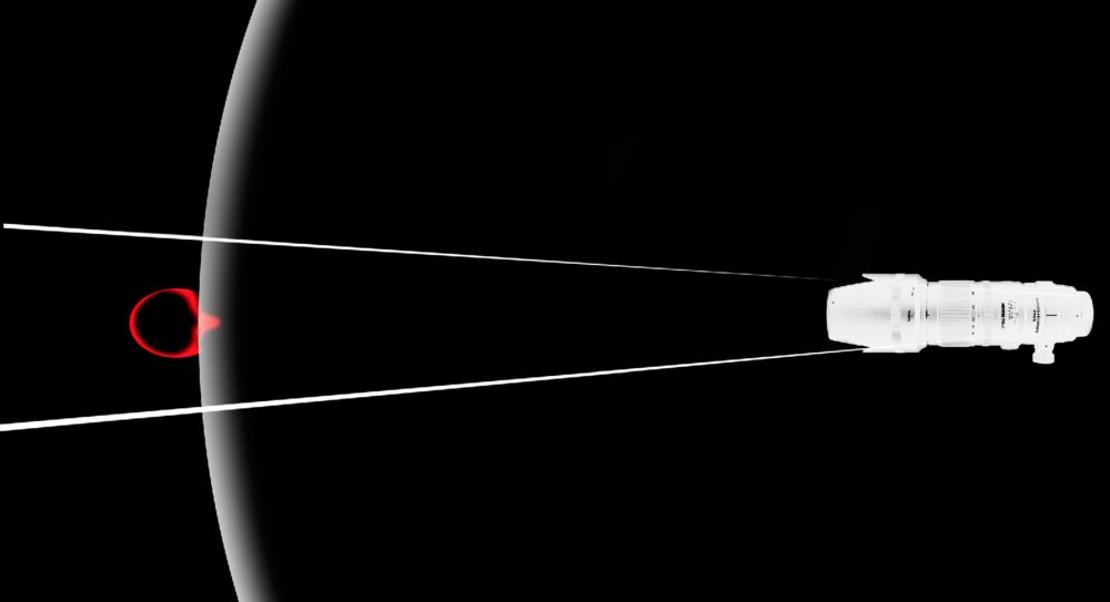 Illustrasjon av 200mm objektiv, hvor bildebuen treffer et ansikt