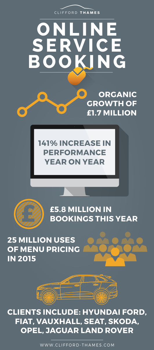 Online Service Booking 2015 Sales - Infographic 2.png