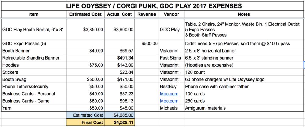 Life Odyssey - GDC Exhibitor Budget Sheet