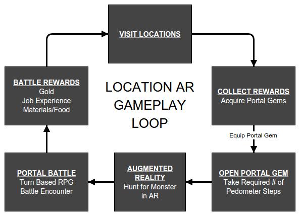 Life Odyssey - Demo Gameplay Loop