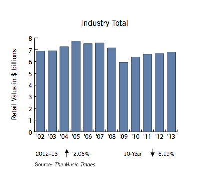 The Global Music Trades Industry is relatively static but stable. The graph above shows the 10-year average for the USA, which accounts for just over 40% of the world market. The effect of the GFC can clearly be seen, but the industry is growing again. Source: 2014 NAMM Global Report (National Association of Music Merchants)