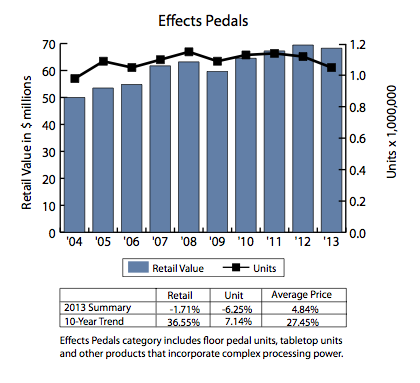 The Floor-Effects segment has shown the most consistent growth of all segments over a 10 year period with 36.55% (Ukuleles have surged in more recent years but data only goes back five years and comes off a small base). Note: This chart doesn't include the latest data which shows a further 13% growth in floor effects in the USA in retail value in 2014. Source: 2014 NAMM Global Report (National Association of Music Merchants)