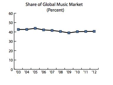 Source: 2014 NAMM Global Report (National Association of Music Merchants)