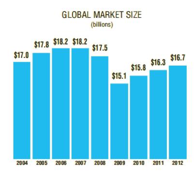 SOURCE: The Music Trades International Almanac 2014