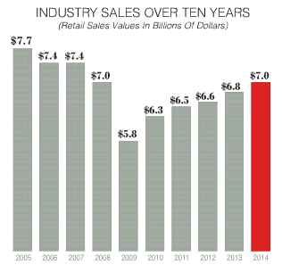 Value of the USA, Music Products market. Source: The Music Trades April 2015