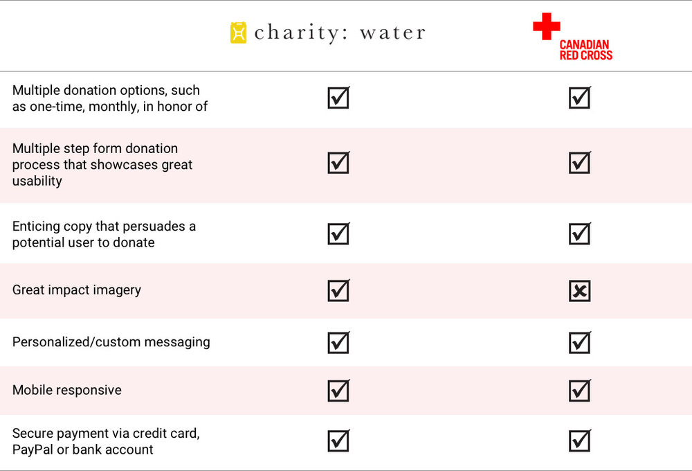A comparative analysis of the features and user experience of the donation forms for both Charity Water and Canadian Red Cross.