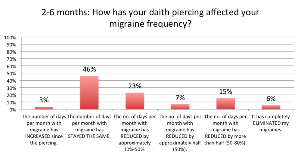 6 months with a daith piercing for migraine frequency chart