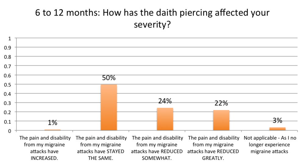 12 months with a daith piercing for migraine severity chart