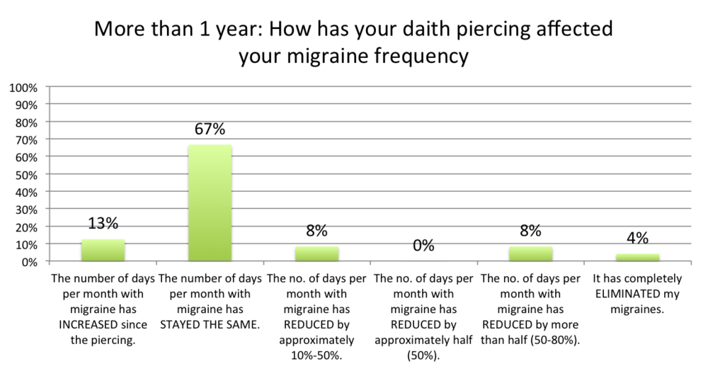 Over a year with a daith piercing for migraine frequency chart