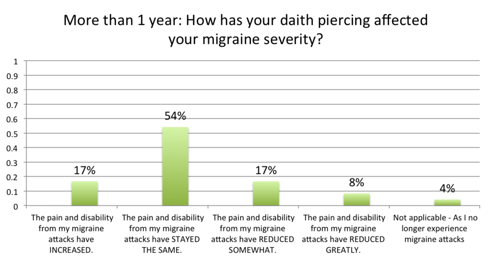 Over a year with a daith piercing for migraine severity chart