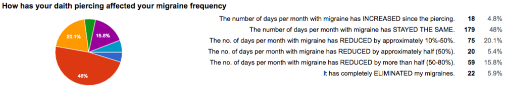 daith piercing migraine frequency chart