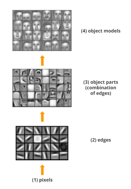 Deep Learning: Learns increasingly complex features, Source: Andrew Ng