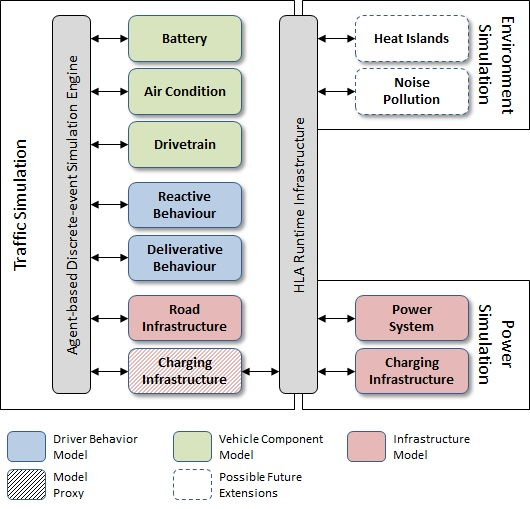 Component breakdown of SEMSim:  The Scalable ElectroMobility Simulation (SEMSim) platform leverages on HLA to integrate a highly detailed traffic simulation (with detailed driver and vehicle models) with other simulations that simulation the Energy and Environmental impact of electro-mobility.