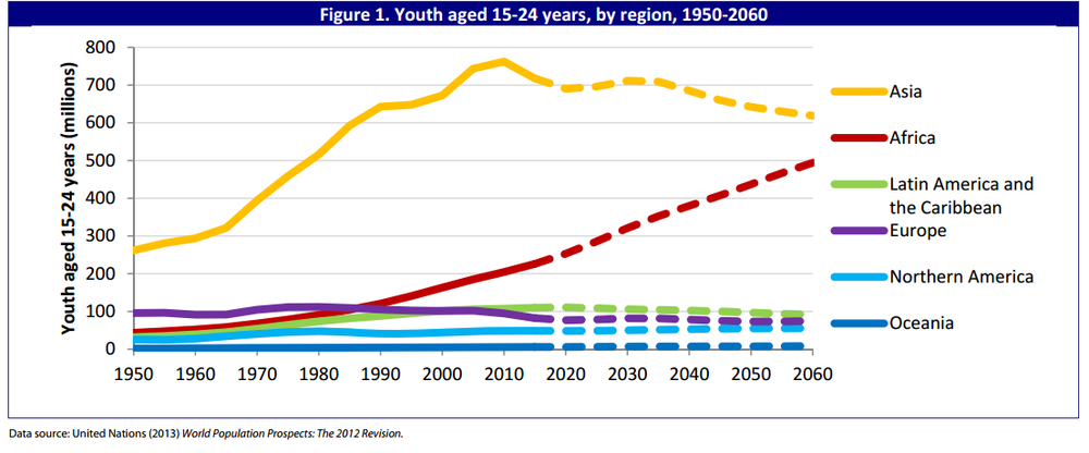 Estimated growth rate of Africa's youth population.