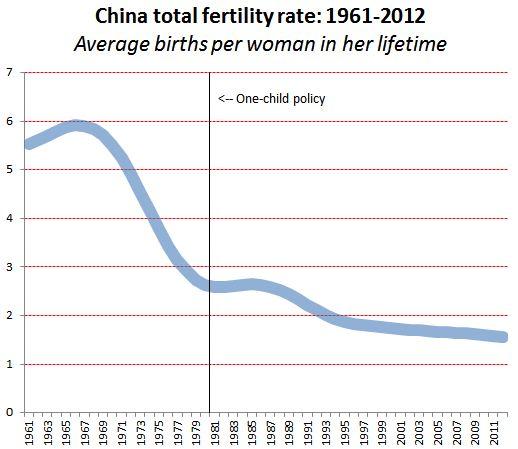 China Fertility Rate
