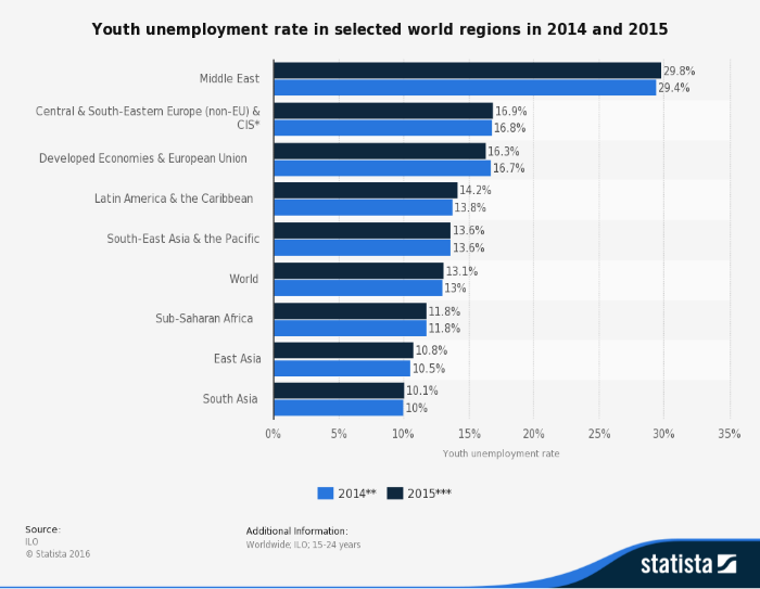 youth unemployment rates by region