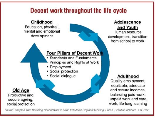 Source: Asia Decent Work Agenda, ILO.