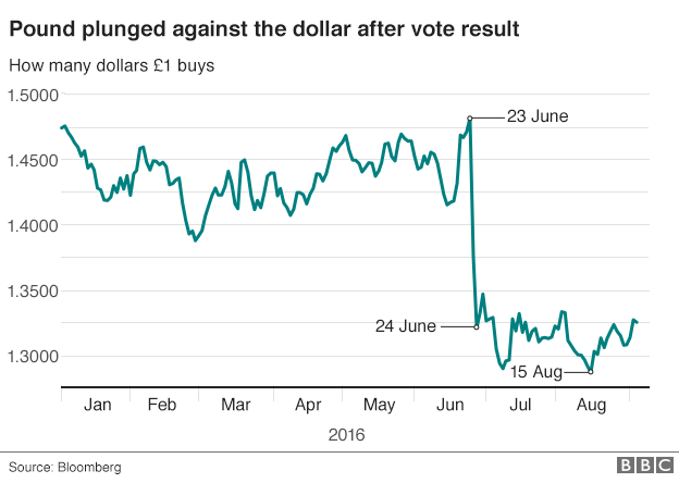 Post brexit pound plunge