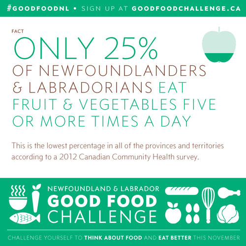 NL Good Food Challenge: Only 25% of NLers Eat Fruit & Vegetables Five or More Times a Day