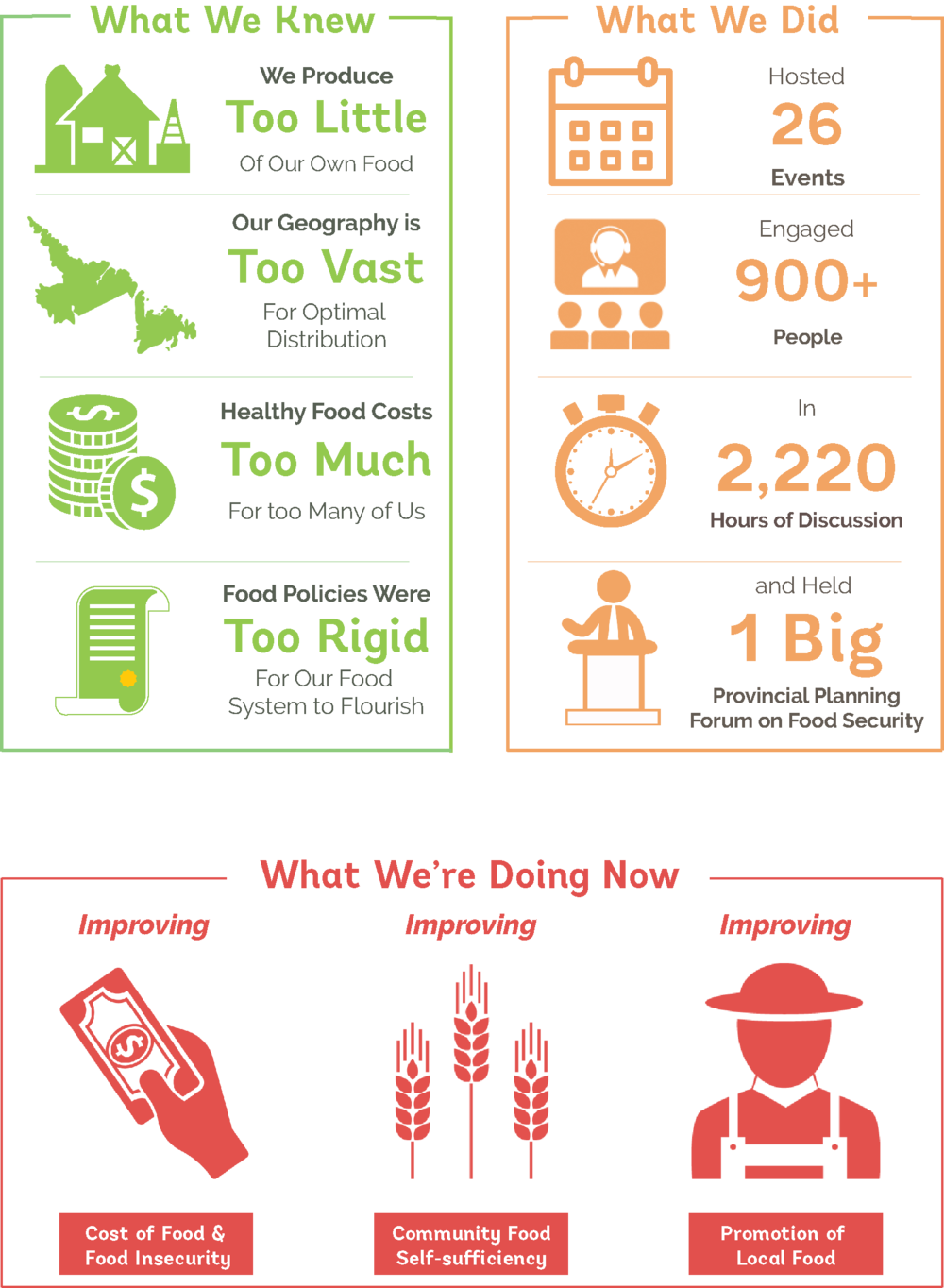 Everybody Eats Updated Inforgraphics NEW.png