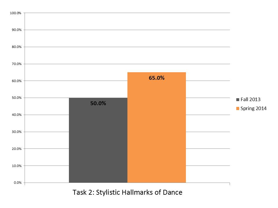 Task 2 Stylstic Hallmarks Dance.JPG
