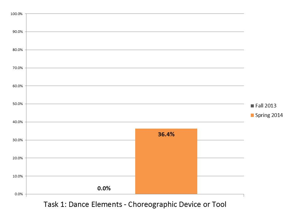 Task 1 Dance Elements Choreo Device or Tool.JPG