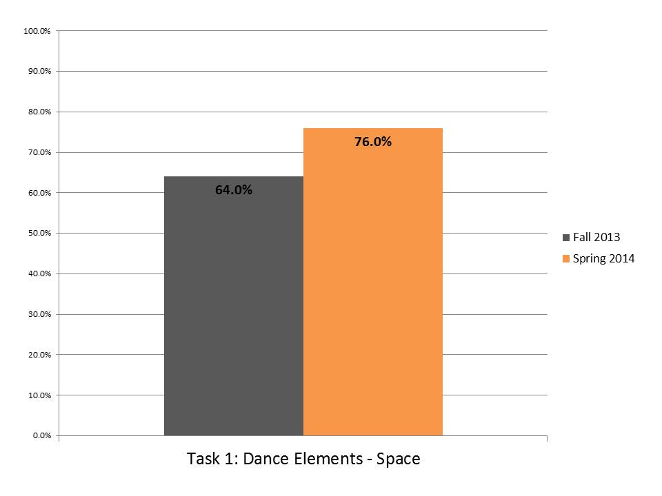 Task 1 Dance Elements Space.JPG
