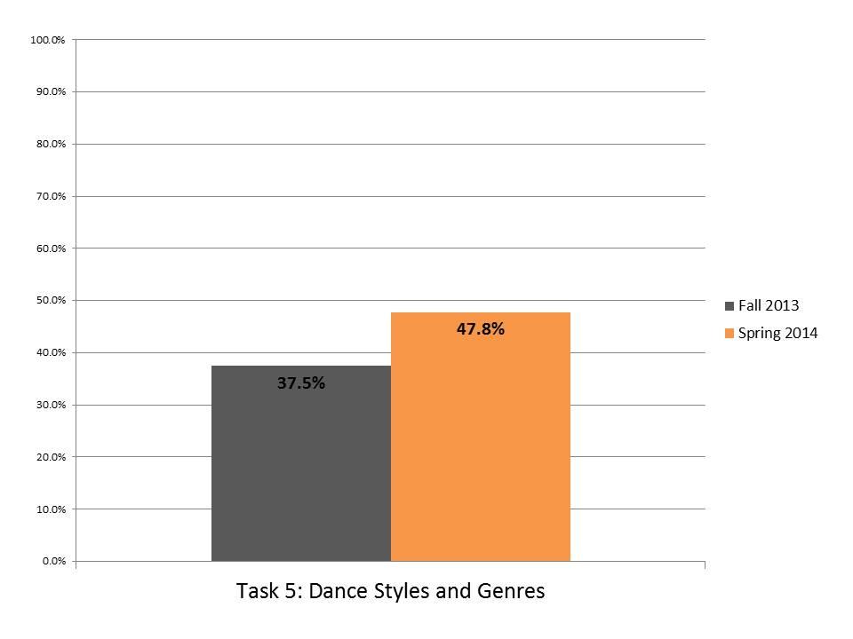Task 5 Dance Styles Genres.JPG
