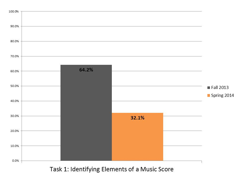 Task 1 Identifying Elements Music Score.JPG