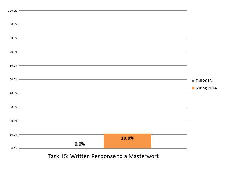 Task 15 Written Response to Masterwork.JPG