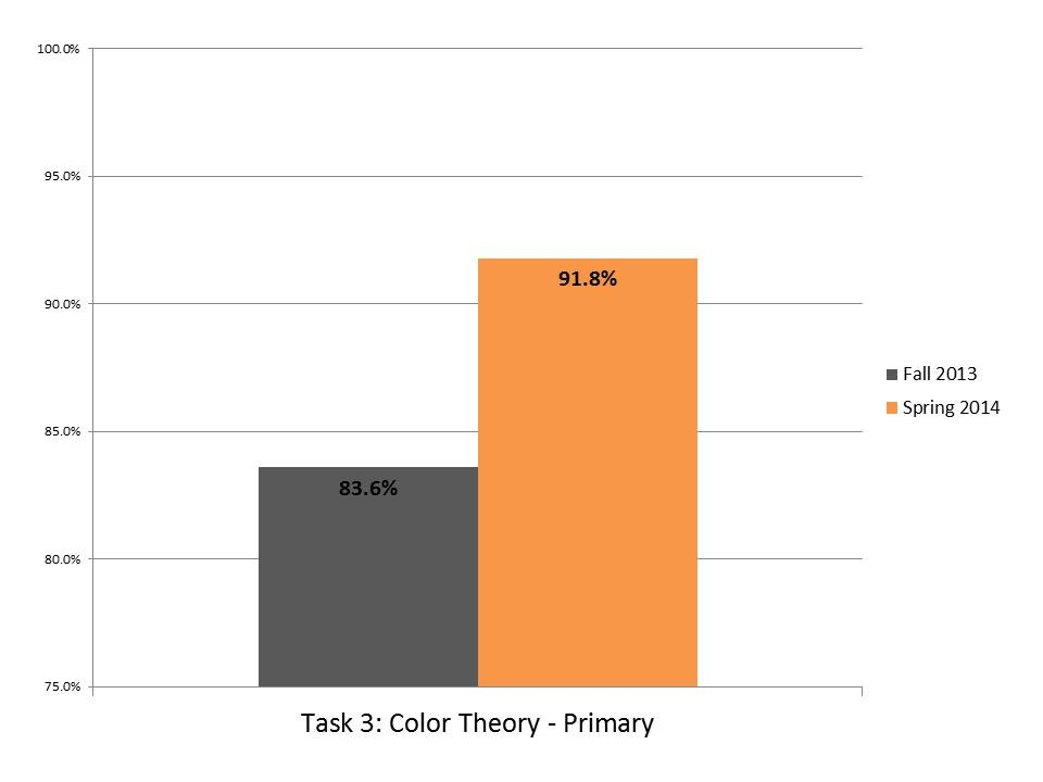 Task 3 Color Theory Primary.JPG