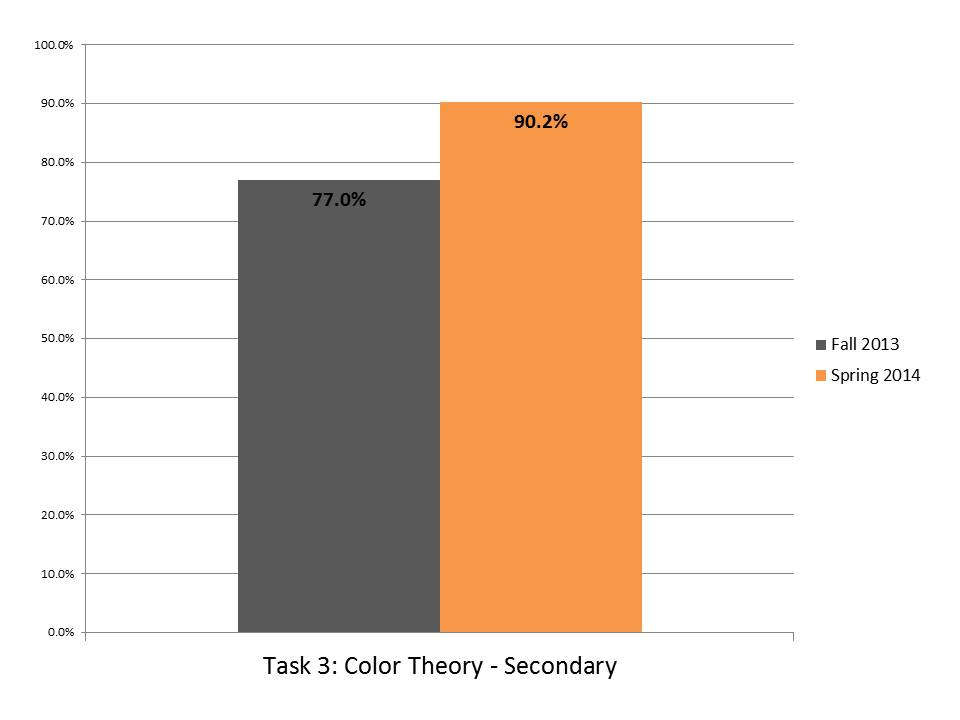 Task 3 Color Theory Secondary.JPG